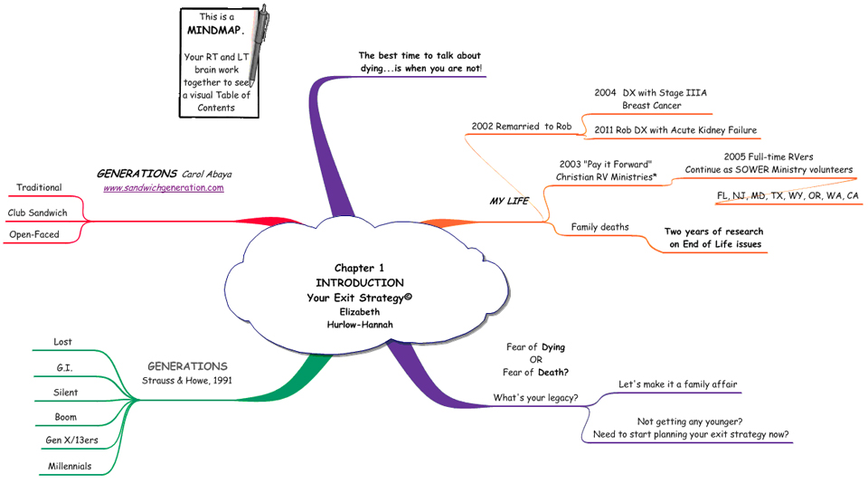 Introduction Mind Map